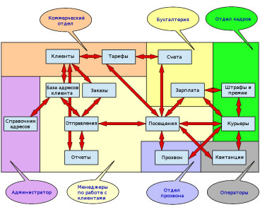 Programma-dlja-kurerskoj-sluzhby