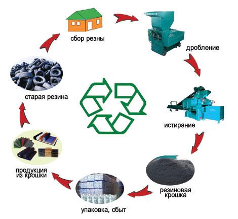 Процесс получения готовой продукции из отработанных шин