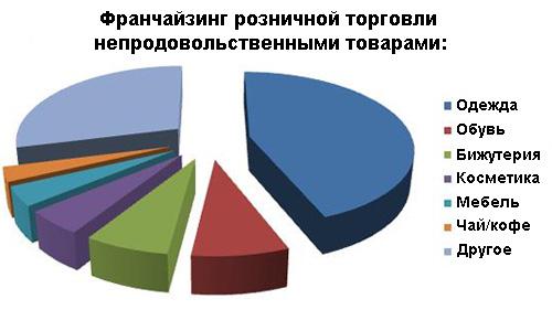 Статистика франчайзинга розничной торговли непродовольственными товарами.