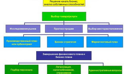 Общая схема бизнес-планирования