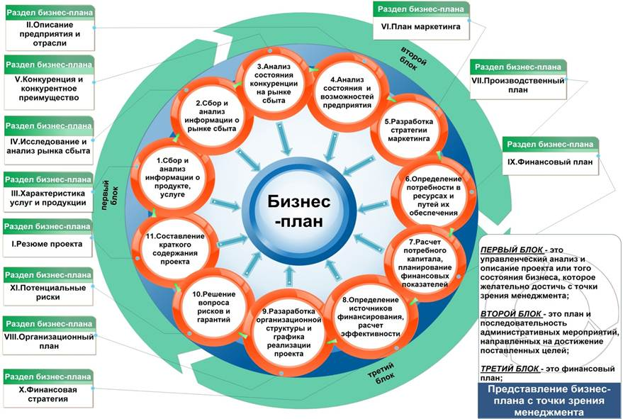 Схема бизнес - плана