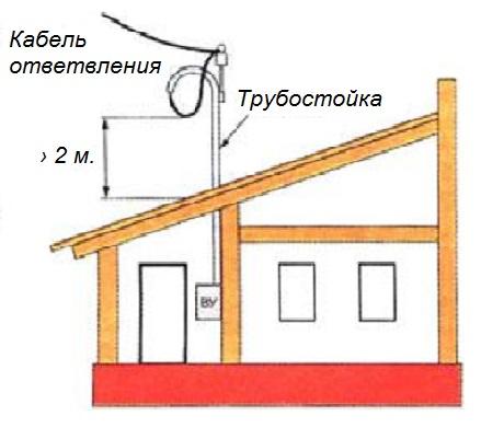 Подключение и обслуживание строящихся объектов