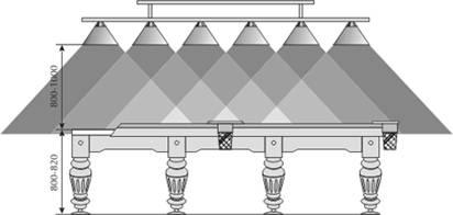 Схема освещения бильярдного стола