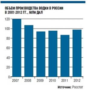 Объем производства водки в России