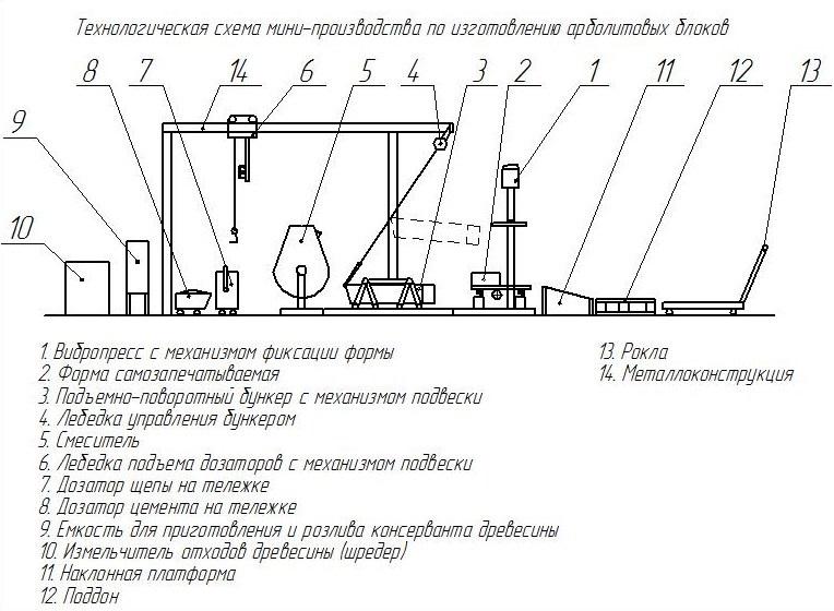 Схема мини производства арболитовых блоков