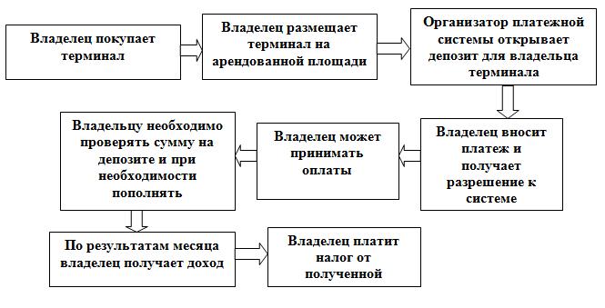 платежного терминала и до