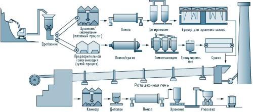 Технология производства цемента