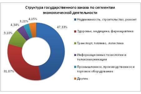 Пример структуры гос заказов по сегментам экономики