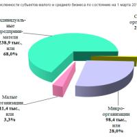 Структура малого и среднего бизнеса на  март 2016