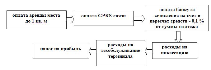 Готовый бизнес план терминалов бизнес план понятие цель